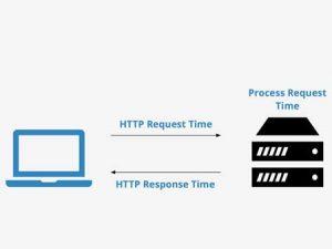 Cara Mengurangi TTFB Untuk Meningkatkan Kinerja Website WordPress